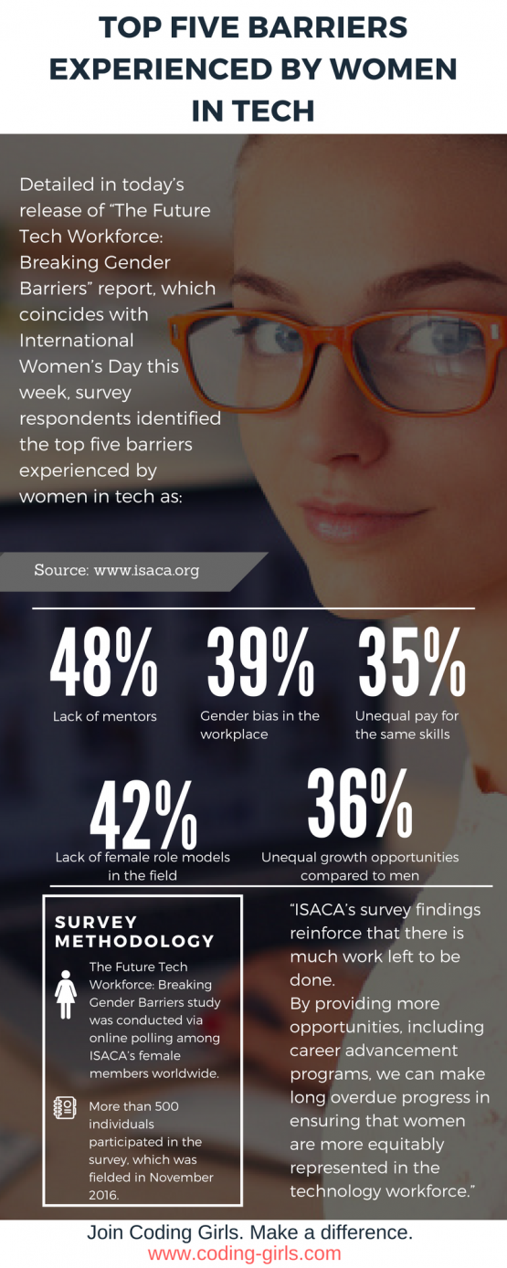 Top Five Barriers Experienced by Women in Tech